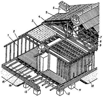 Схема каркасного строительства